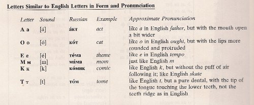 Russian Pronunciation Key