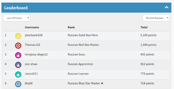 Rocket Russian Leaderboard